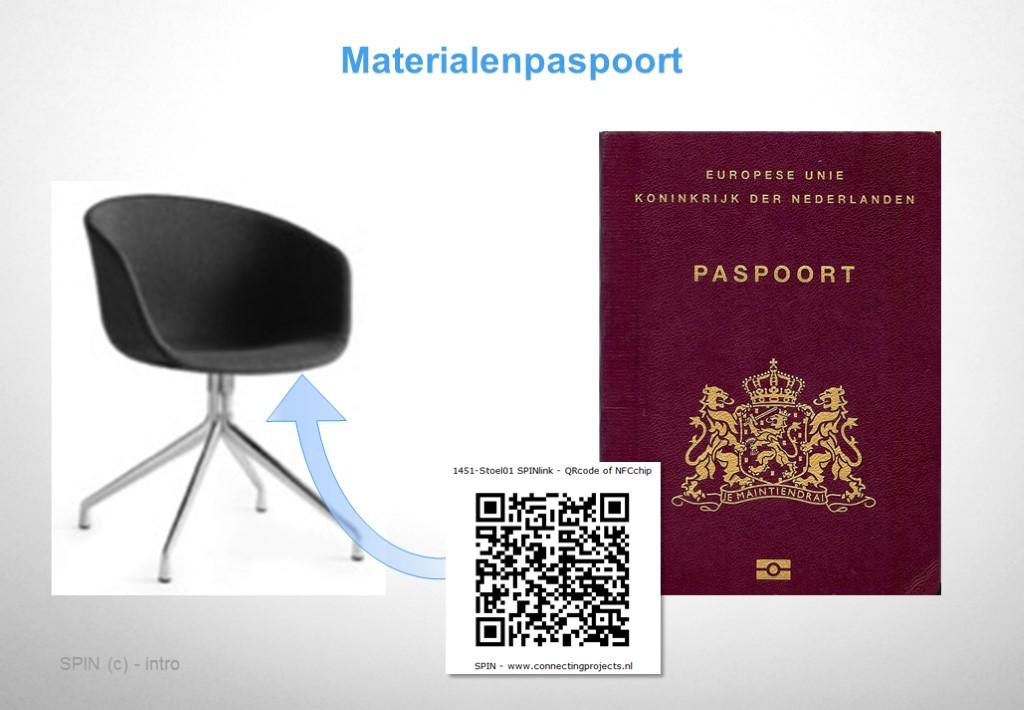 Producten met identiteit en bijbehorende informatie